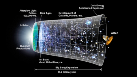 Space Ripples: First Direct Proof of Big Bang
